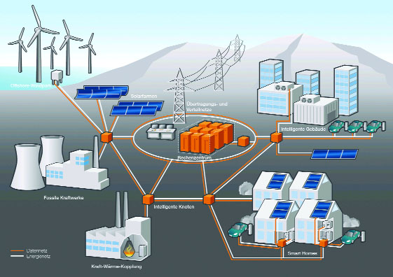 Quản lý năng lượng
